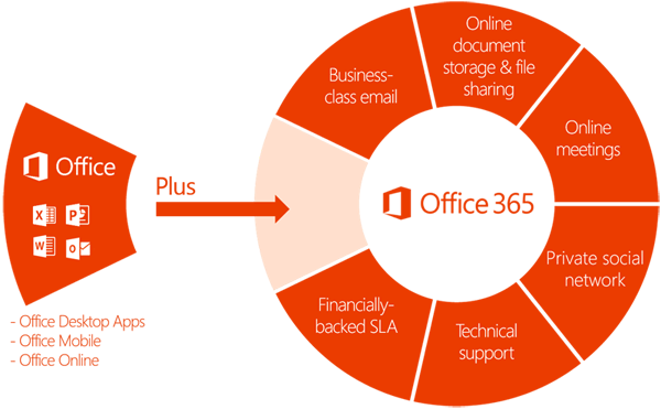 Learn more about Office 365 for your business